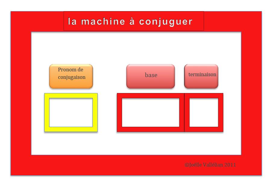 La Machine A Conjuguer Soutien Pedagogique Specialise